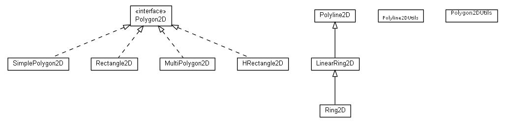 math geom2d polygon (java-geom 3 4 0 API)